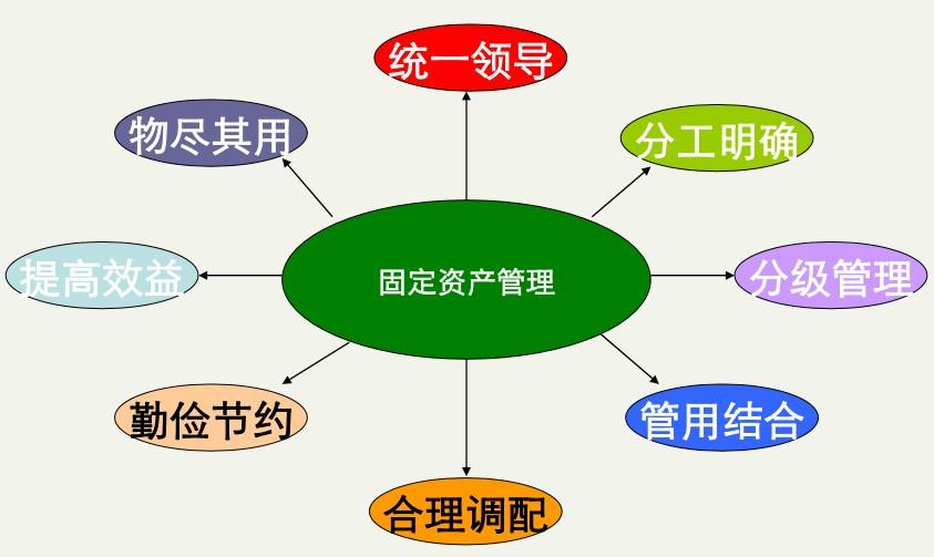 行政事业单位资产管理系统的RFID应用方案