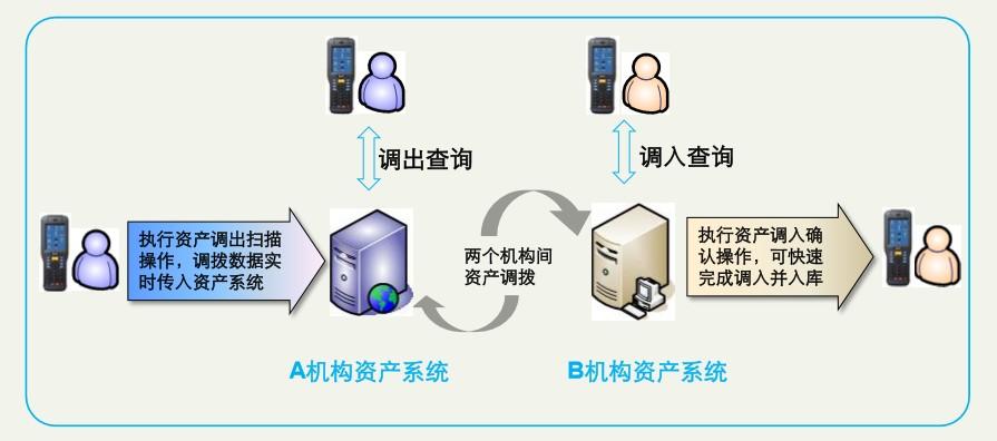 资产管理系统
