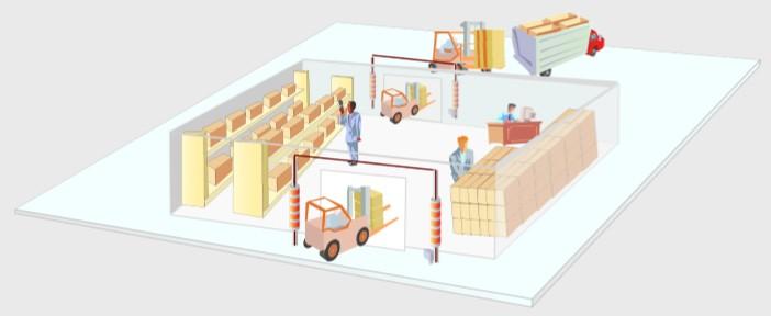 RFID仓库管理系统