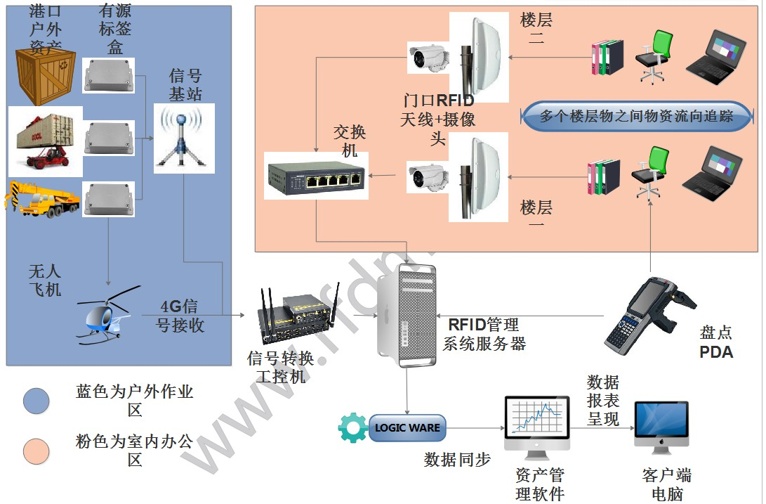 港口RFID设备管理