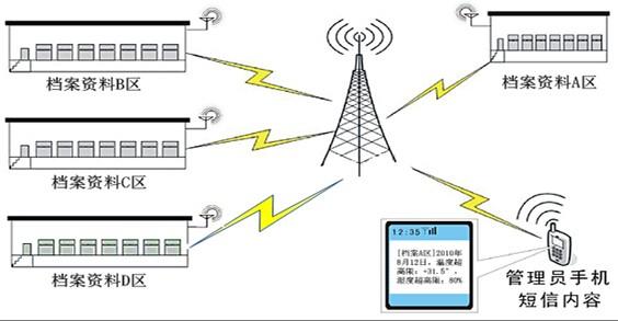 RFID设备管理软件