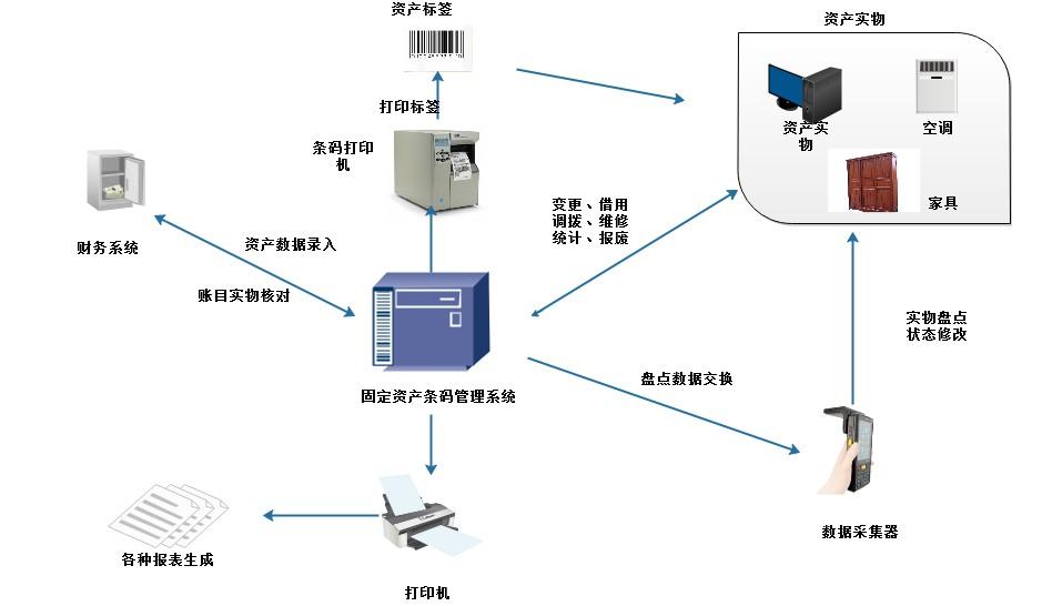 行政固定资产流程图.png